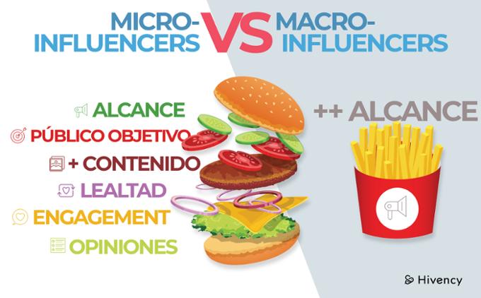 Micro VS Macro-influencers
