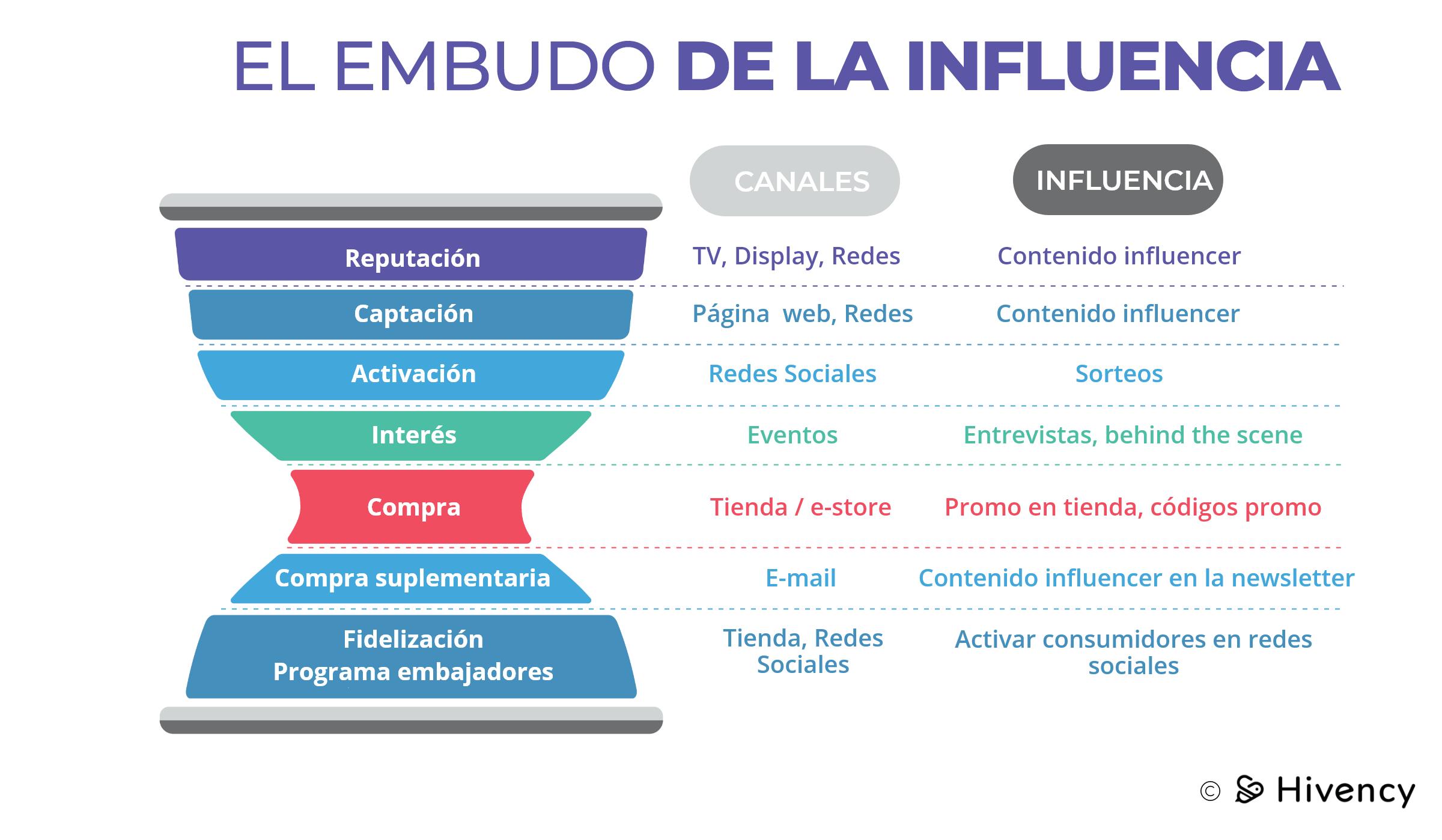 embudo_influencia