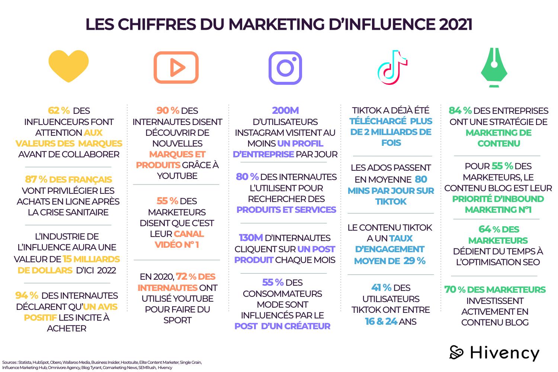 CHIFFRES DU MARKETING D'INFLUENCE 2021 – 1
