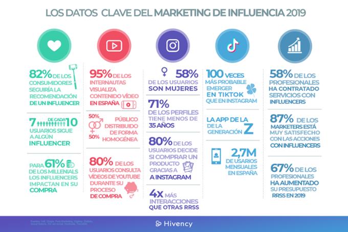Datos info marketing de influencia 2019