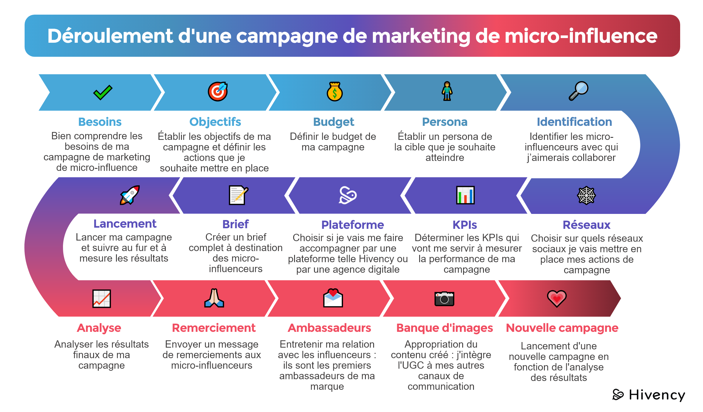 Deroulement campagne de micro-influence_Blog Hivency