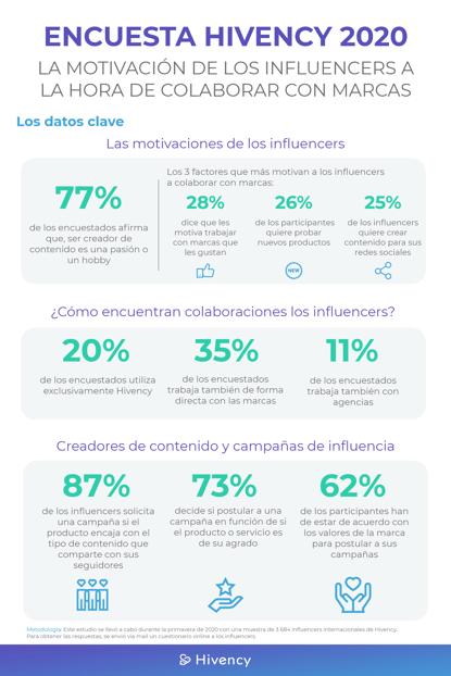 ES - Influencer Survey 2020@2x-1