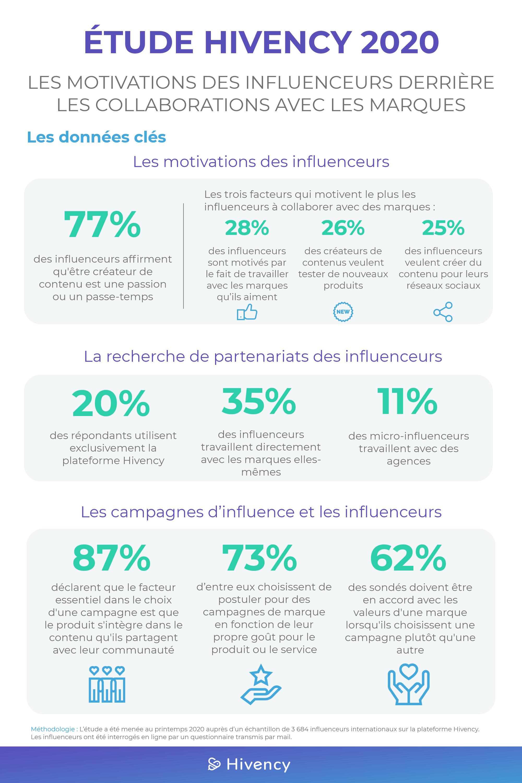Etude Influenceurs 2020 Hivency Le Blog