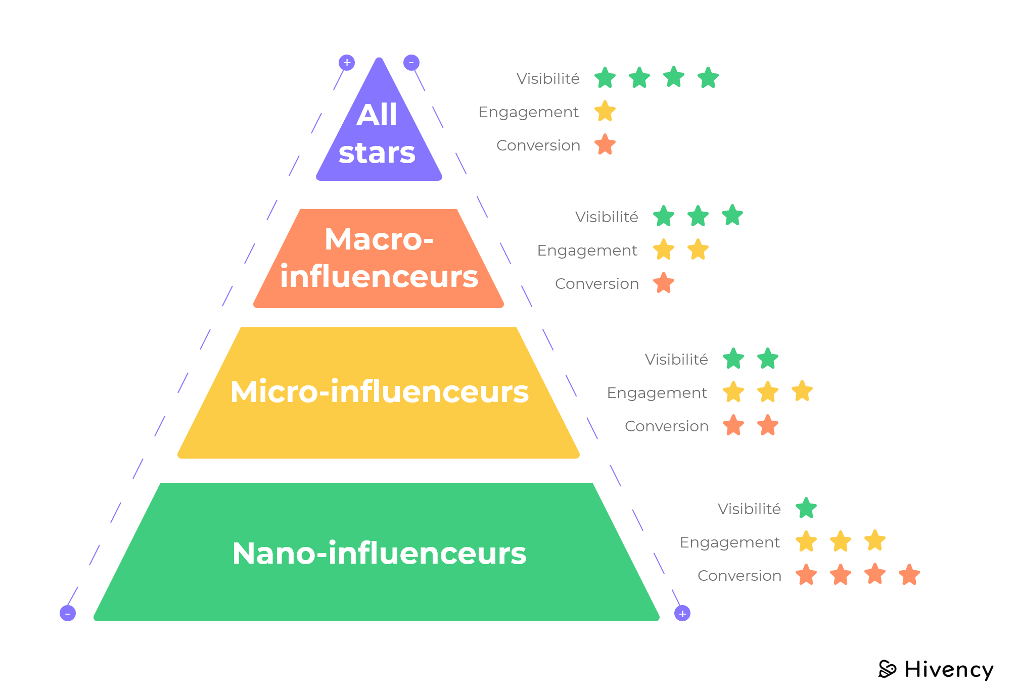 FR - Influence marketing pyramid@2x