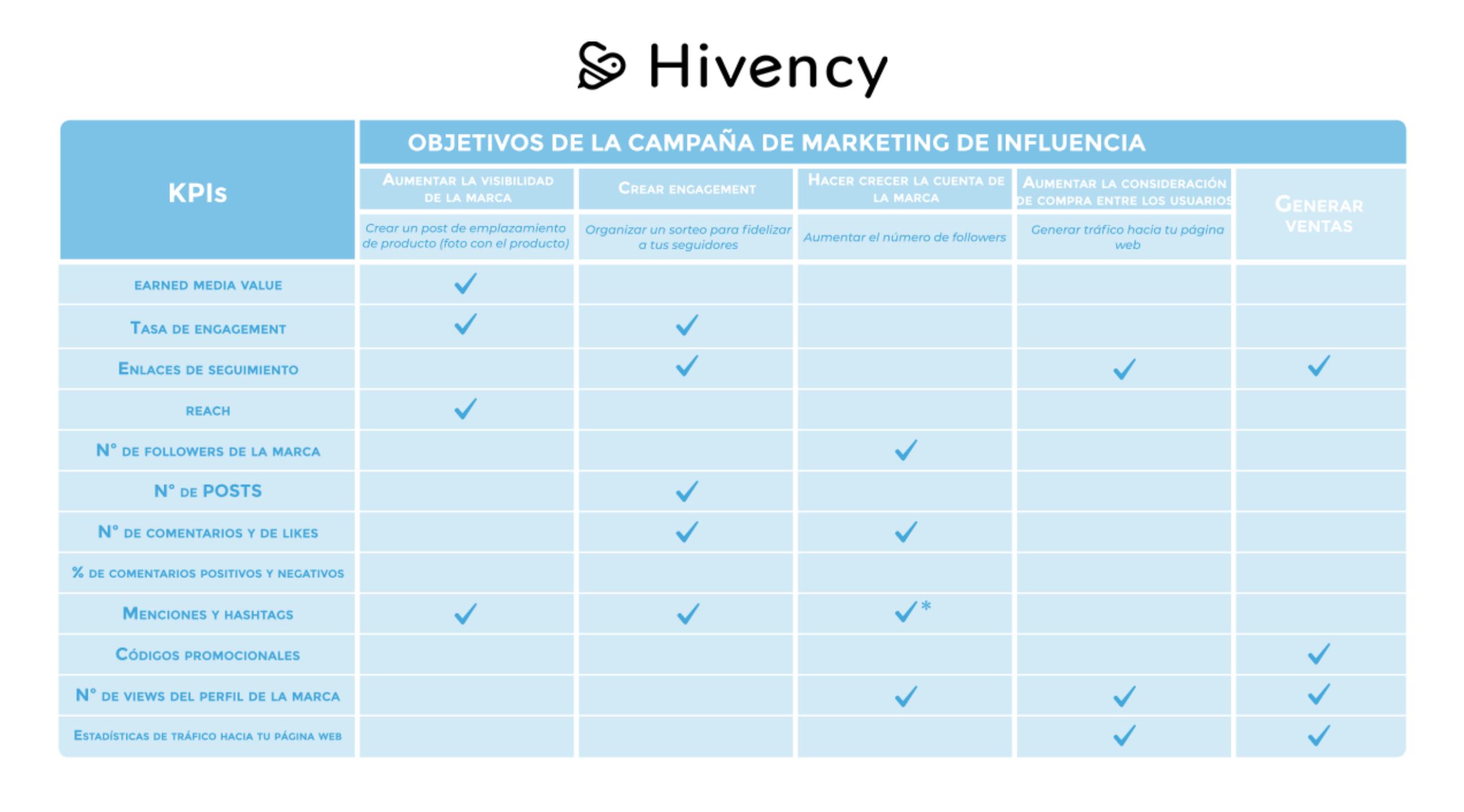 Guía KPIs - Blog Marketing Hivency@2x-1