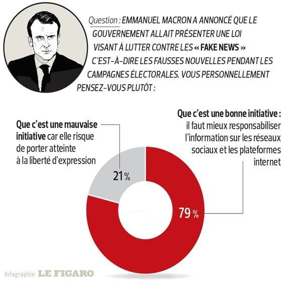 fausses informations