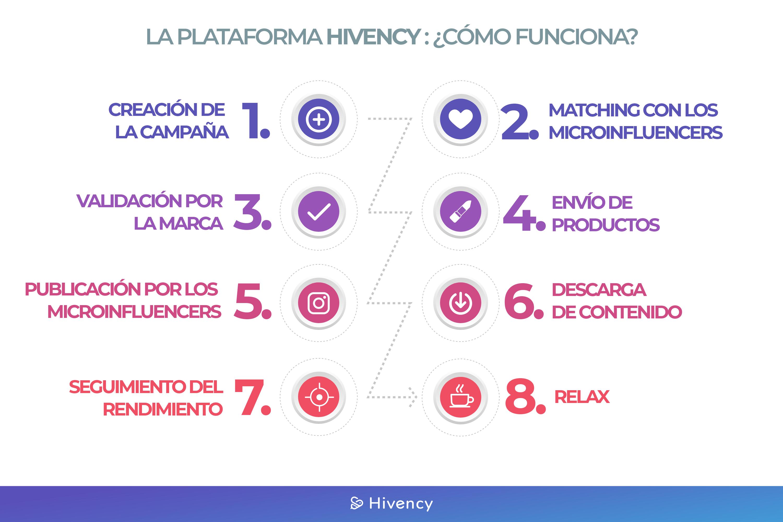 La plataforma Hivency@2x-1