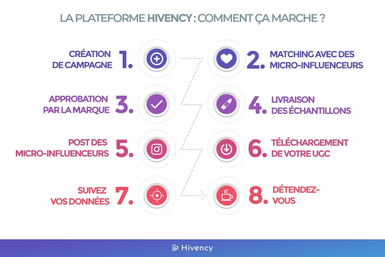 La plateforme Hivency_Déroulement