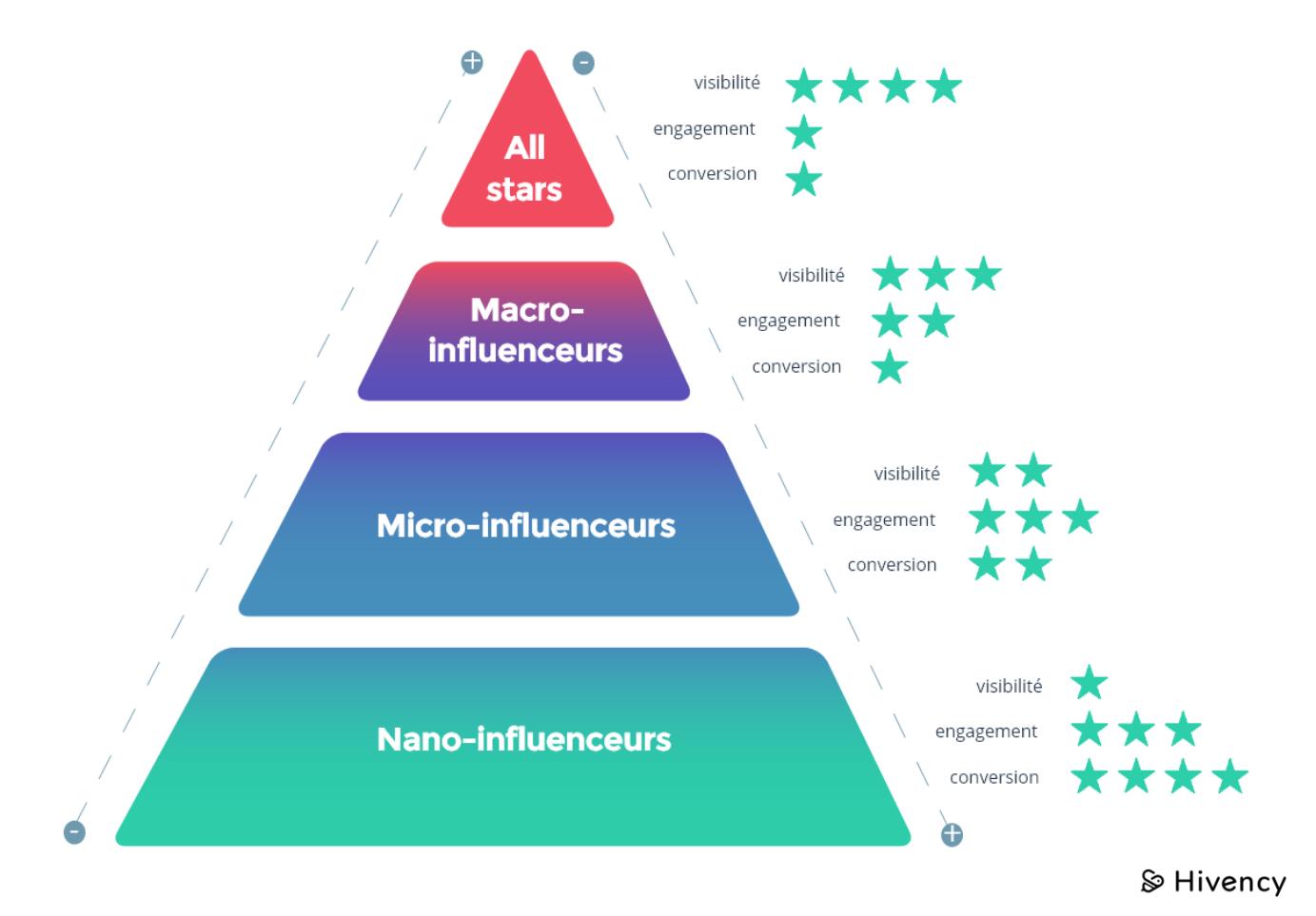 La pyramide de linfluence_Blog Hivency