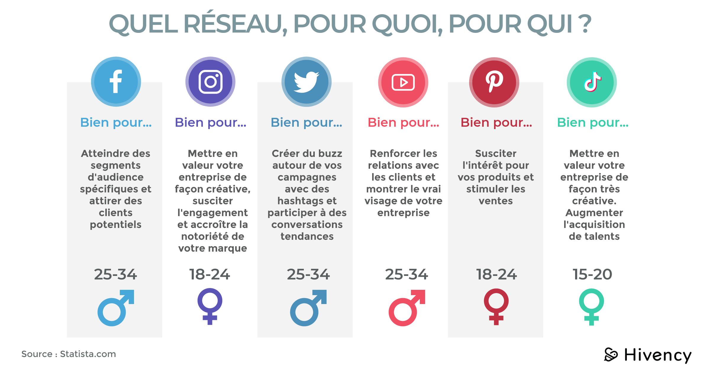 Les réseaux sociaux par cible_Hivency Le blog-1
