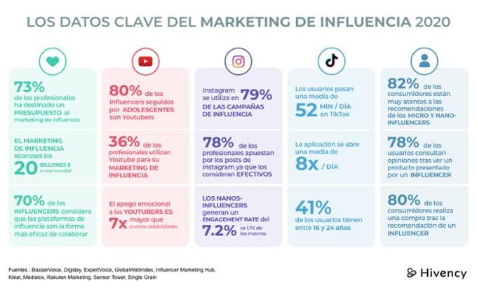 datos_marketing_influencia_2020