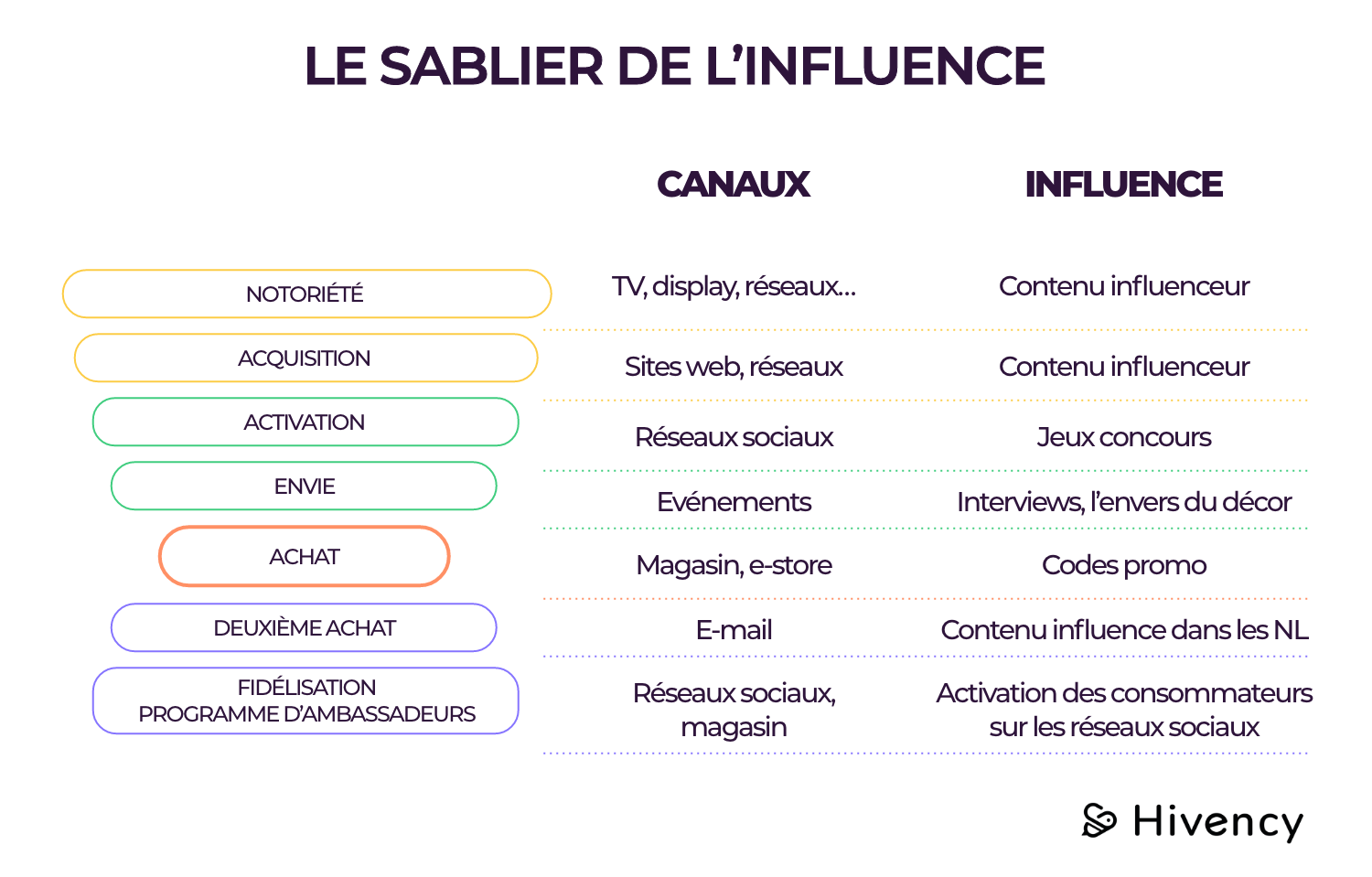 Sablier-influence-hivency