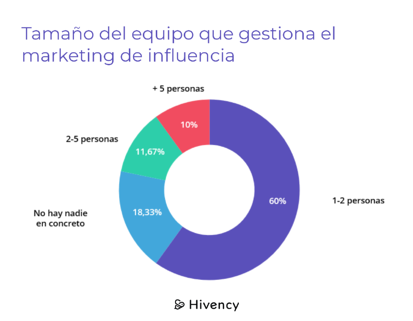 Tamaño equipos marketing influencia@2x
