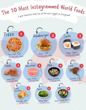 Top 10 food_Hivency Blog_2