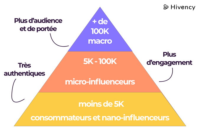 differents_influenceurs_pyramide