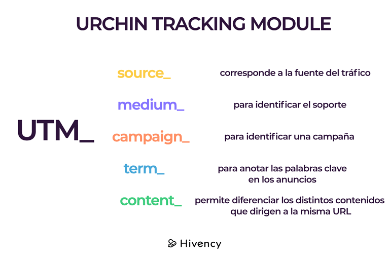 UTM_urchintrackingmodule_ES – 1