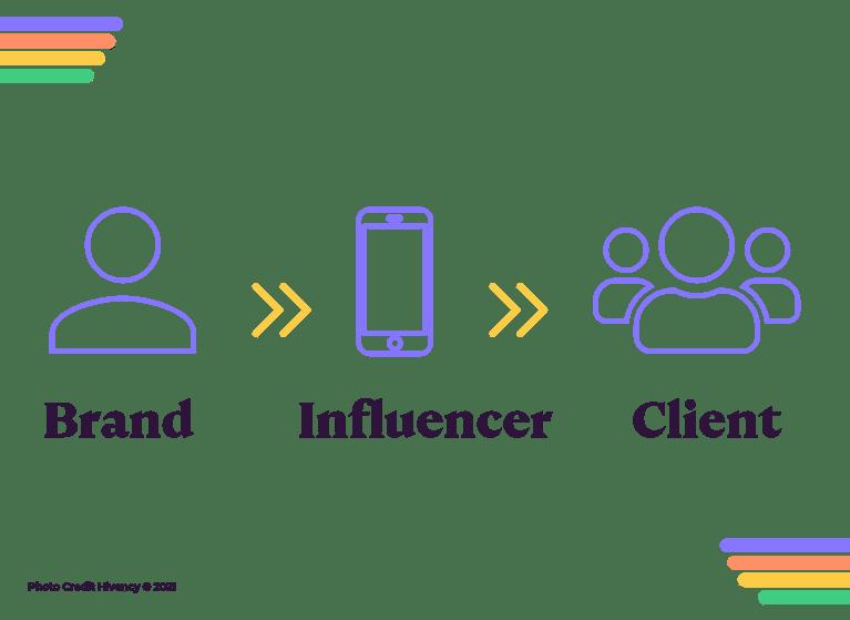 direct_communication_channel