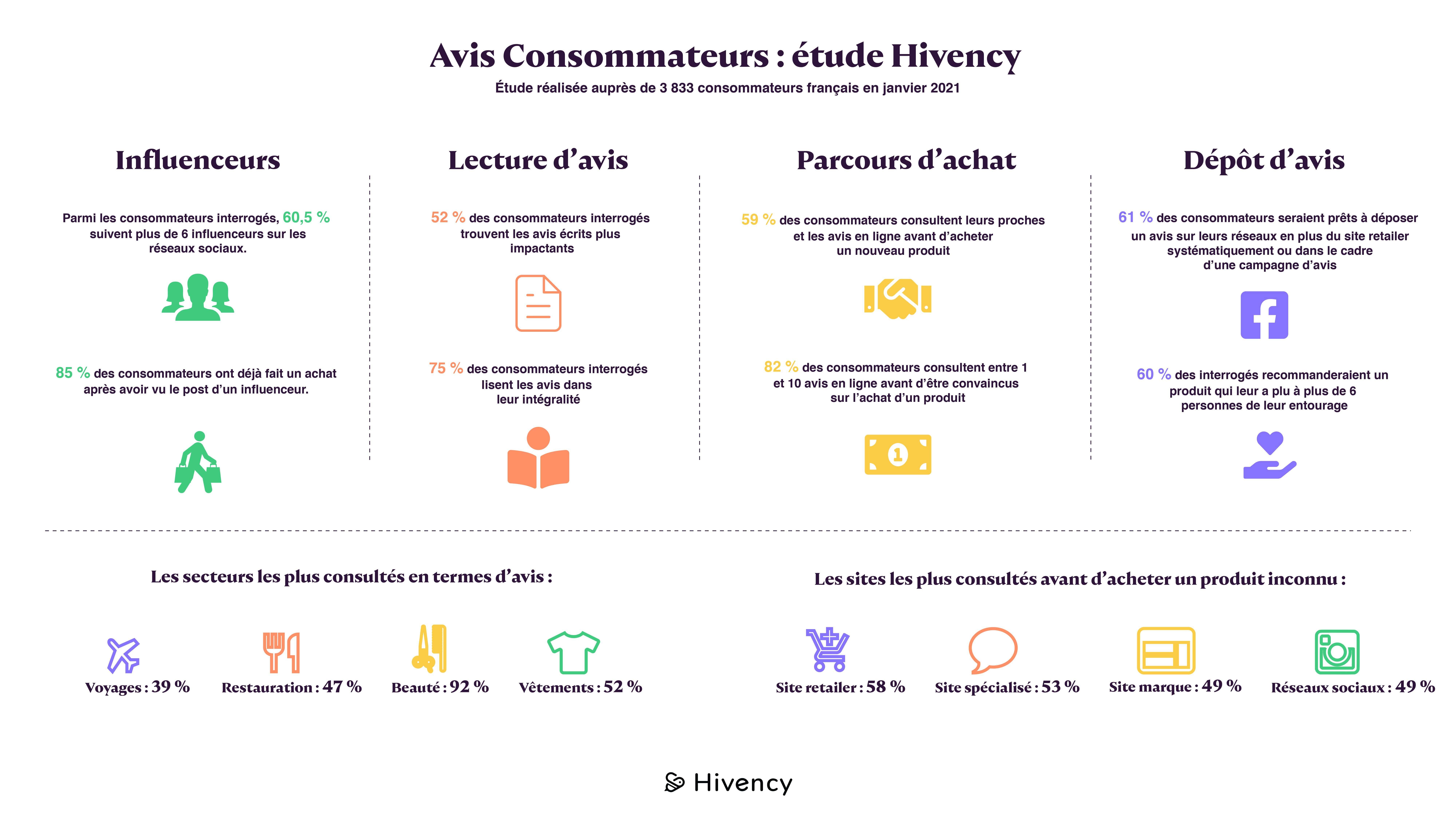 infographie avis consommateurs 2021_hivency