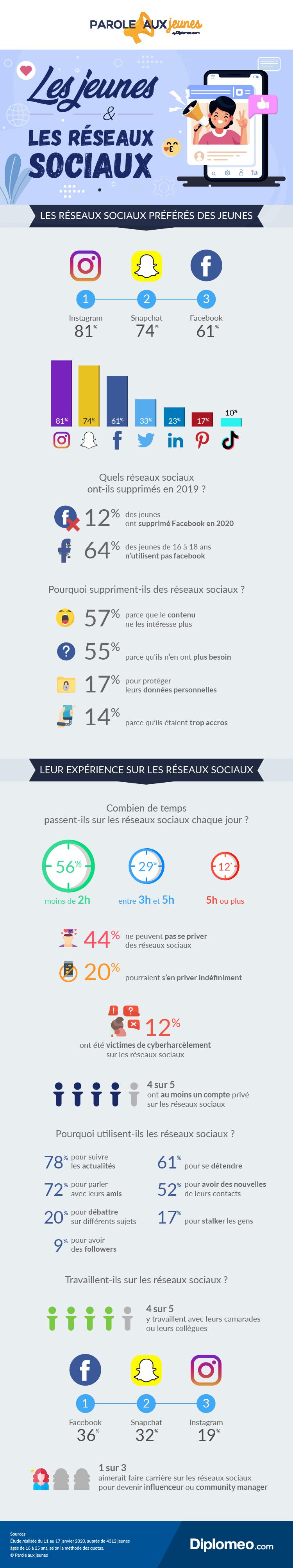 infographie-reseaux-sociaux_Diplomeo_Hivency Le Blog