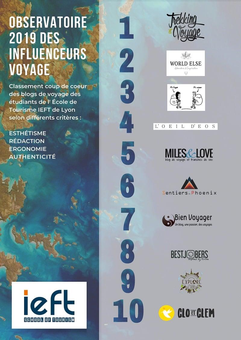 observatoire_voyage_blogueurs_ieft_lyon_2019_Hivency Blog