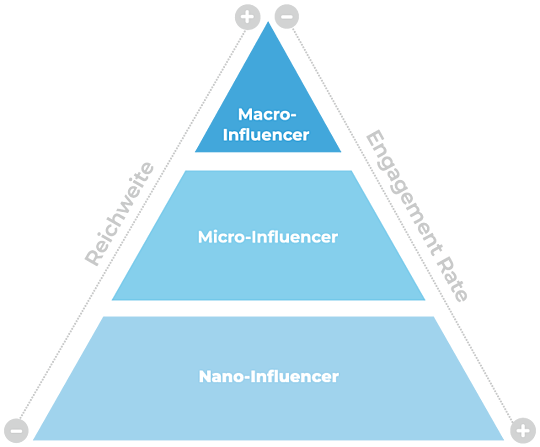 Micro Influencer Marketing Hivency