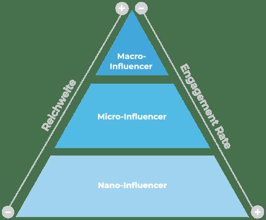 Micro Influencer Marketing Hivency