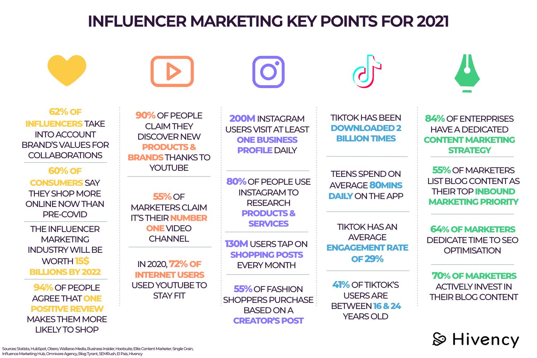 influencer_marketing_keypoints_2021