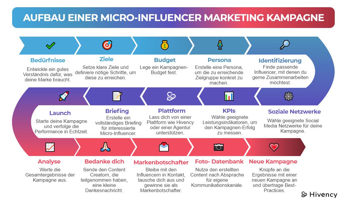 alle wichtigen Schritten einer Micro-Influencer Marketing Kampagne in unserer Infografik