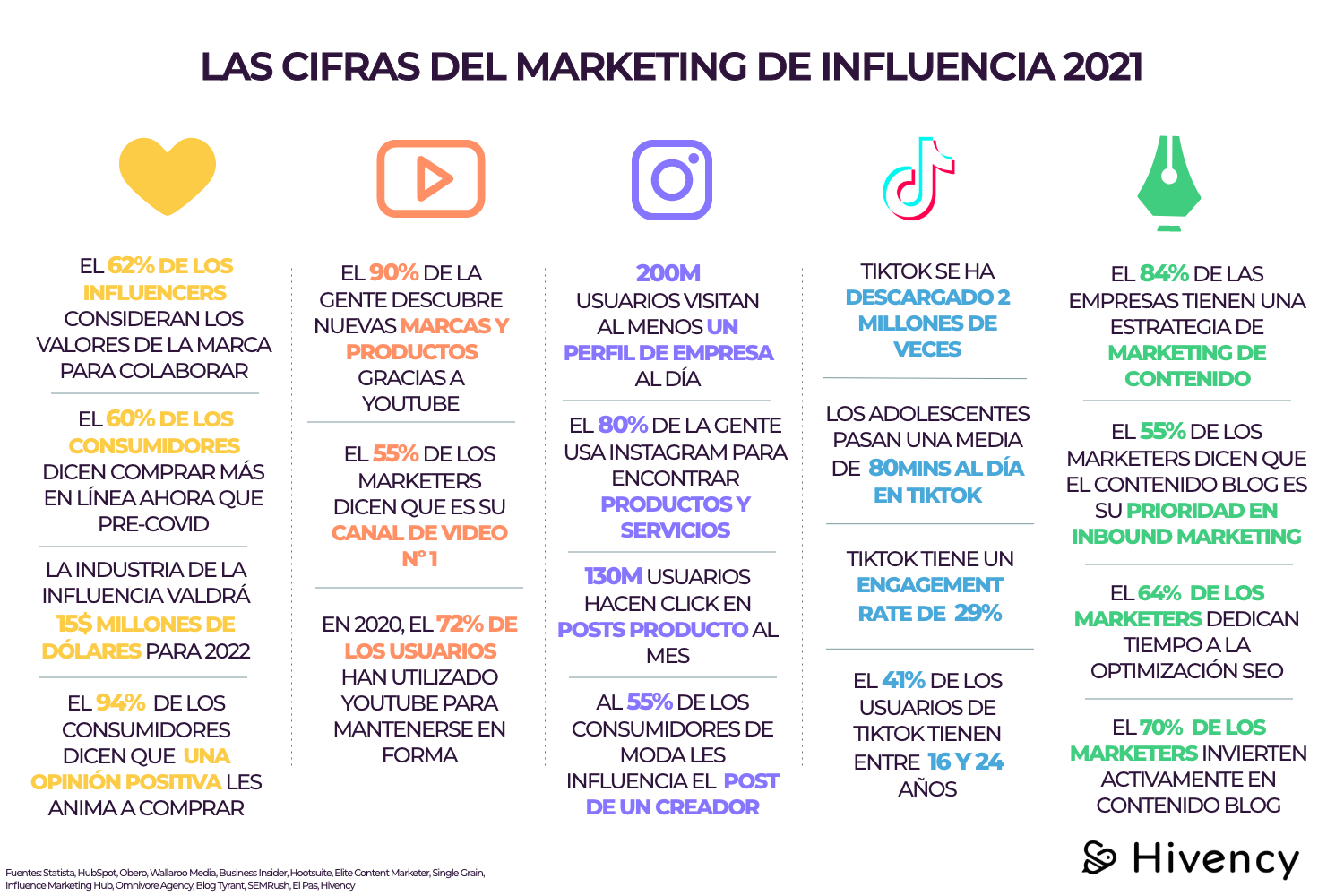cifras_marketing_influencia_2021