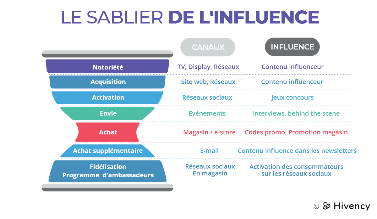 © Infographie Hivency, plateforme d'influence.