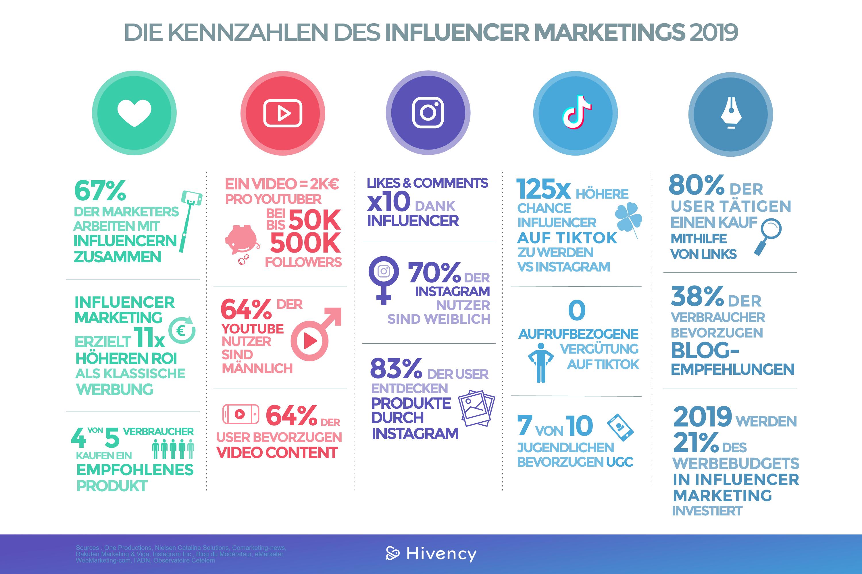Les chiffres du marketing dinfluence en 2019_DE