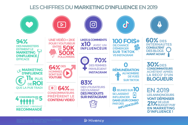Les chiffres du marketing dinfluence en 2019_Blog Hivency