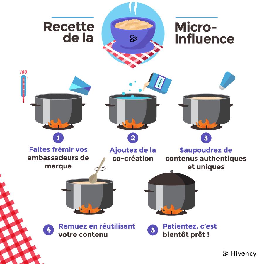 Infographie Hivency_la recette de la micro-influence